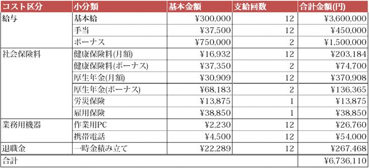 間接部門の社員の経費モデル