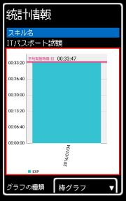 グラフデータの表示